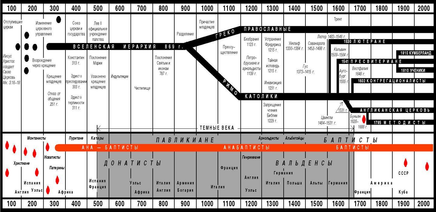 Ветви христианства схема